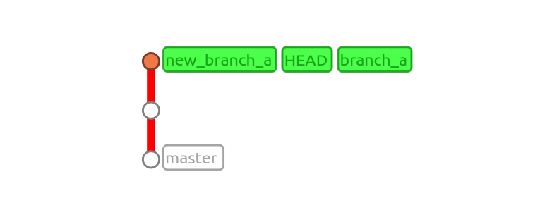 Merging and unmerging with Git - PerryMitchell net